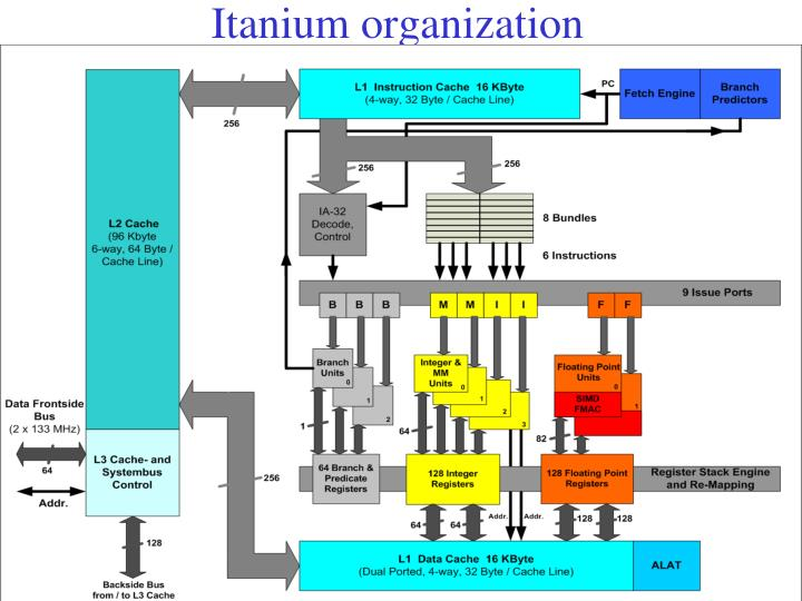 Itanium organization