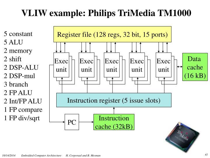 VLIW example: Philips TriMedia TM1000