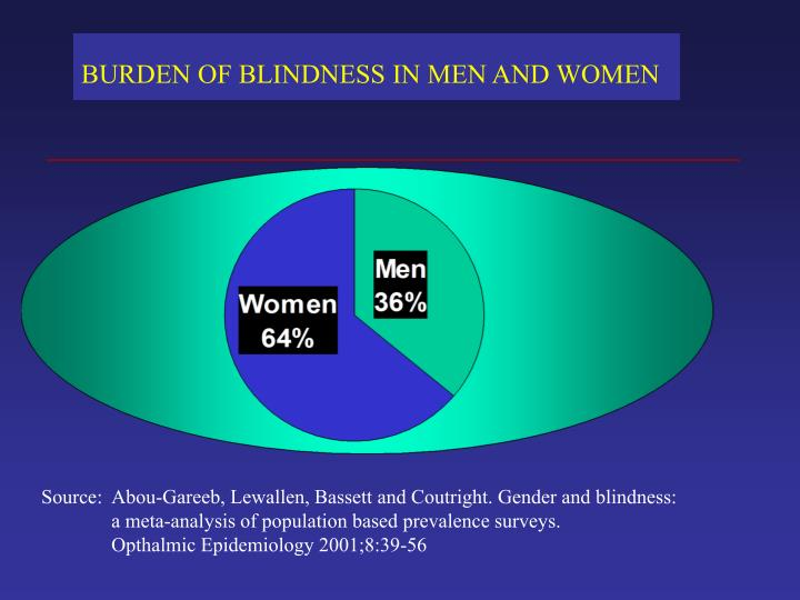 Source:  Abou-Gareeb, Lewallen, Bassett and Coutright. Gender and blindness: a meta-analysis of population based prevalence surveys.