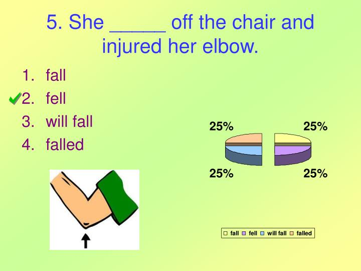 5. She _____ off the chair and injured her elbow.