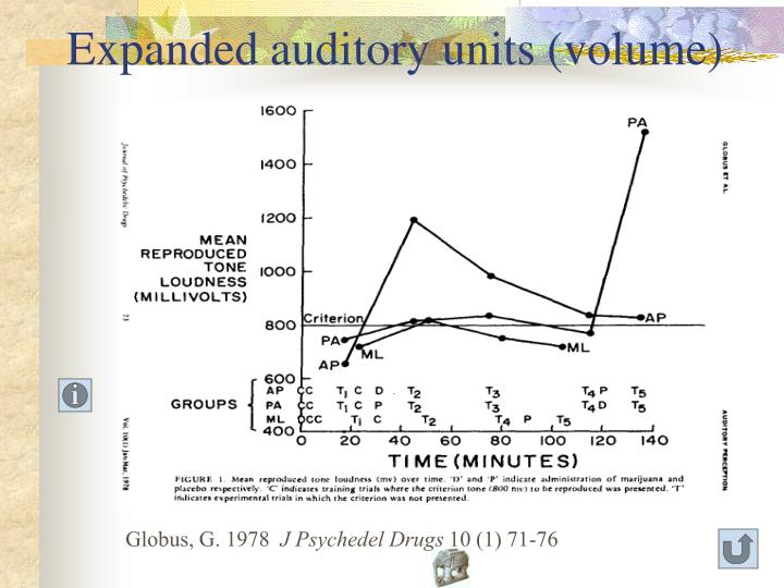 Expanded auditory units (volume)