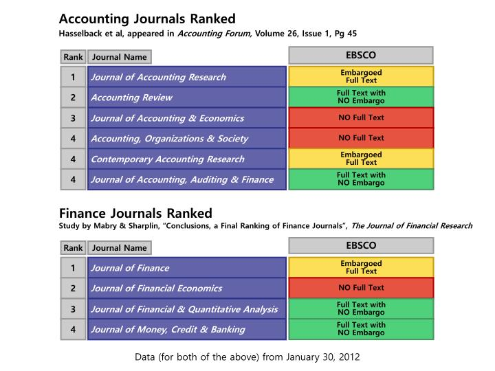 accounting research journal Open journal of accounting (ojacct) is an international journal dedicated to the latest advancement of all areas of accounting the goal of this journal is to provide a platform for scientists and academicians all over the world to promote, share, and discuss various new issues and developments in different areas of accounting.