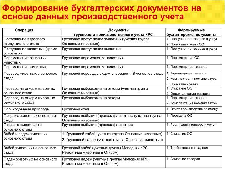 Формирование бухгалтерских документов на основе данных производственного учета