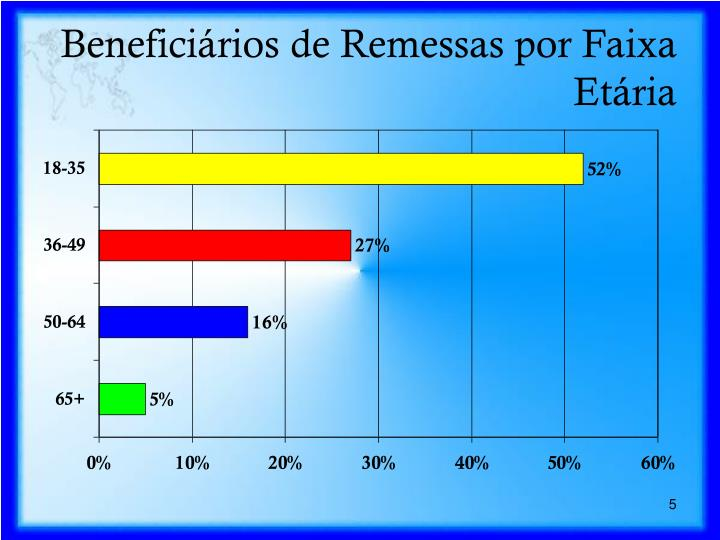 Beneficiários de Remessas por Faixa Etária