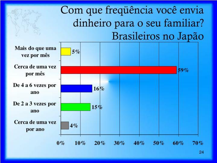 Com que freqüência você envia dinheiro para o seu familiar?  Brasileiros no Japão
