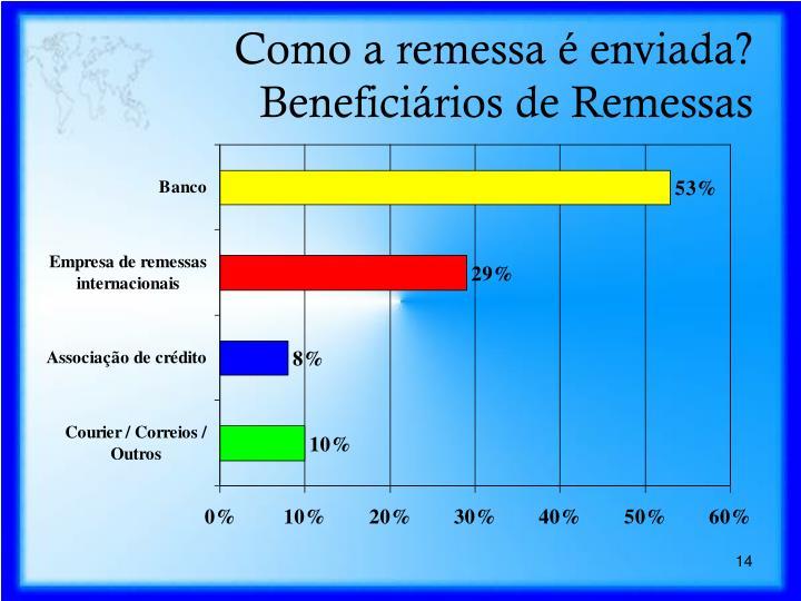 Como a remessa é enviada?  Beneficiários de Remessas