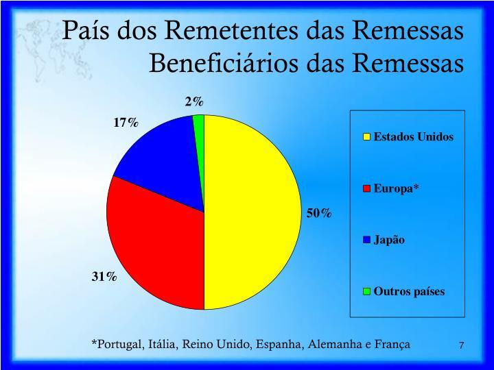 País dos Remetentes das Remessas Beneficiários das Remessas