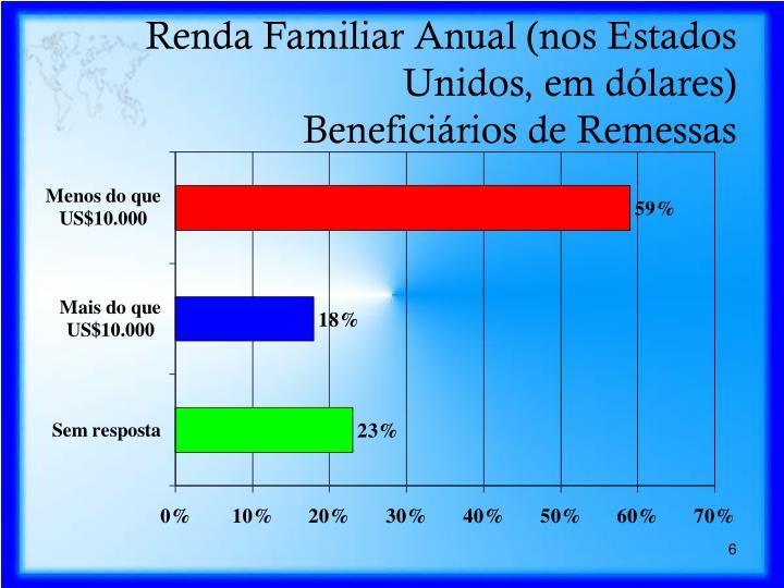 Renda Familiar Anual (nos Estados Unidos, em dólares)