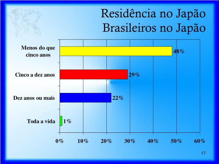 Residência no Japão