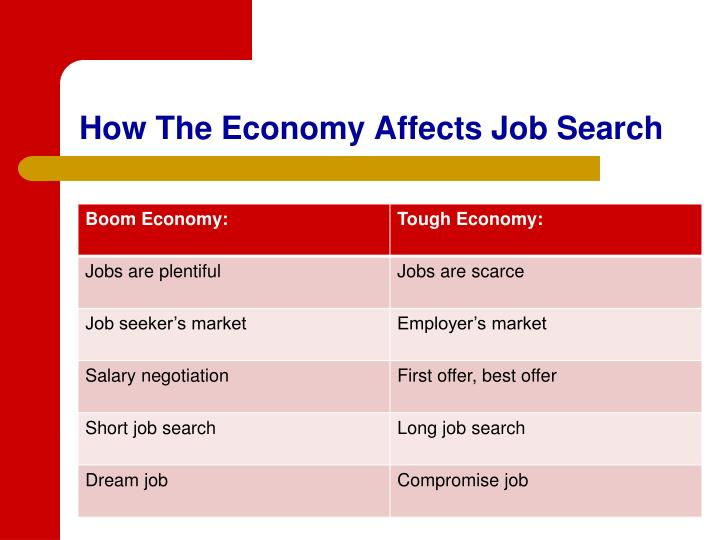 How the economy affects job search