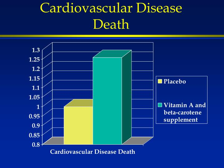 Cardiovascular Disease Death