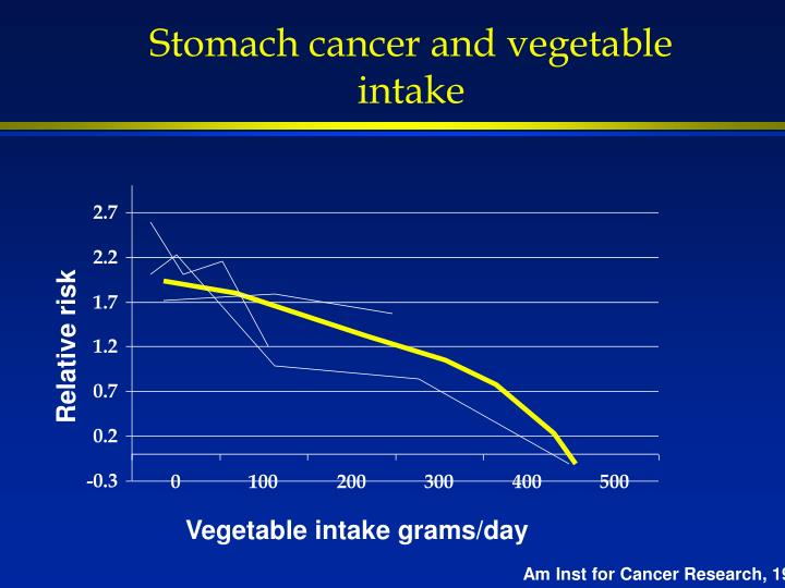 Stomach cancer and vegetable intake