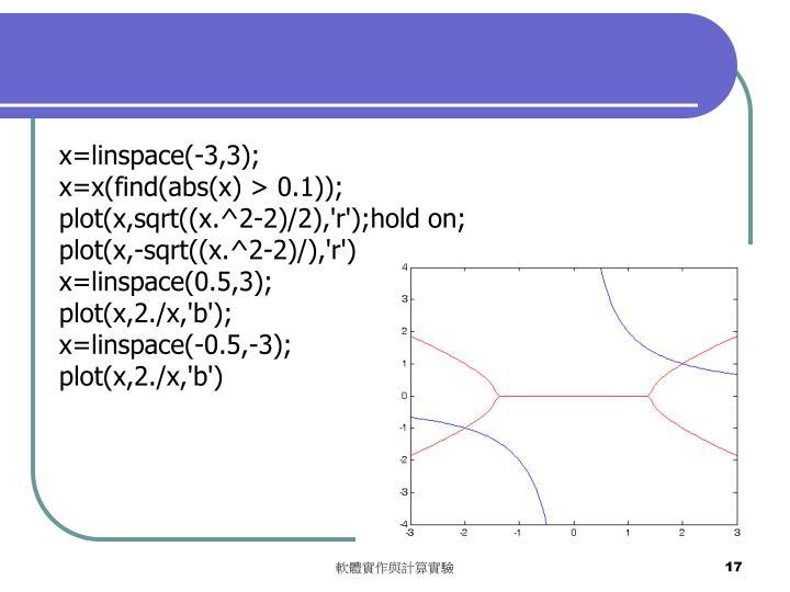 x=linspace(-3,3);