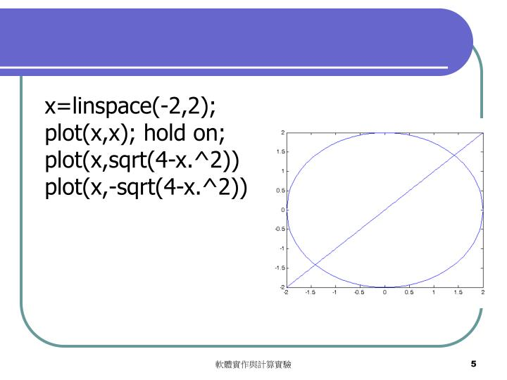x=linspace(-2,2);