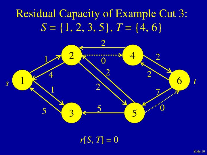 Residual Capacity of Example Cut 3: