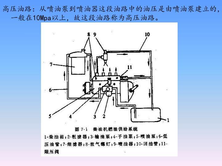 高压油路:从喷油泵到喷油器这段油路中的油压是由喷油泵建立的,一般在