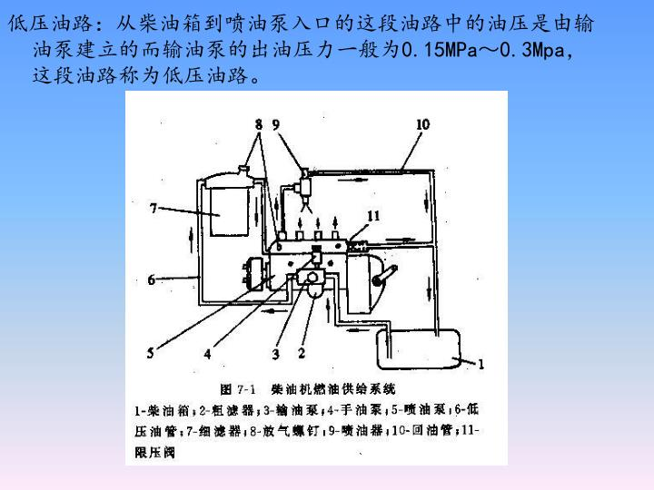 低压油路:从柴油箱到喷油泵入口的这段油路中的油压是由输油泵建立的而输油泵的出油压力一般为