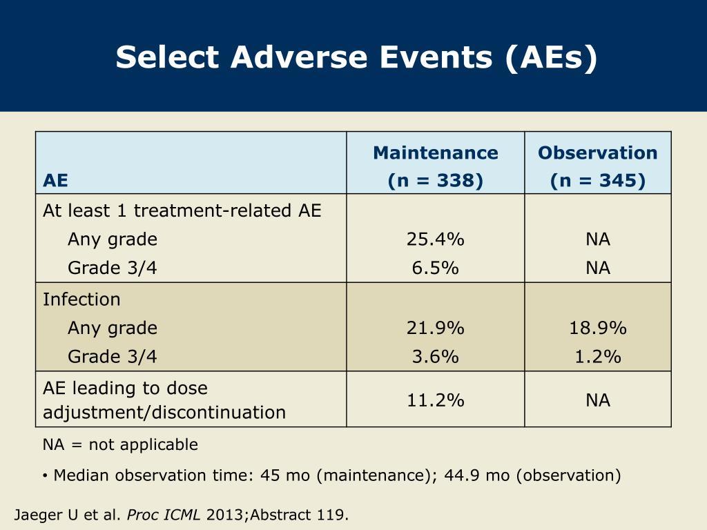 PPT - Jaeger U et al  1 Proc EHA 2013