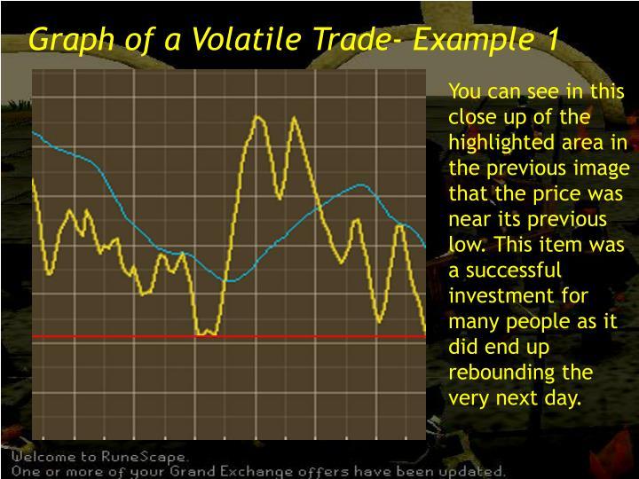 Graph of a Volatile Trade- Example 1