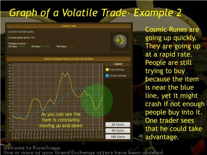 Graph of a Volatile Trade- Example 2