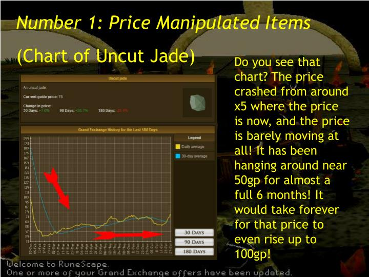 Number 1: Price Manipulated Items