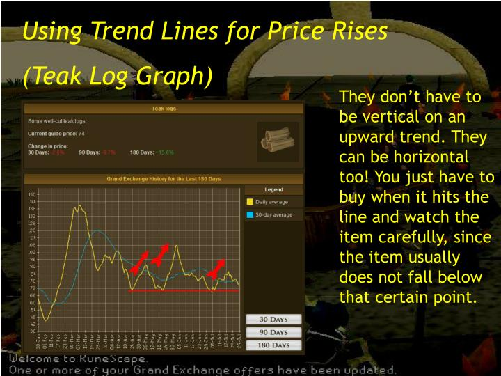 Using Trend Lines for Price Rises