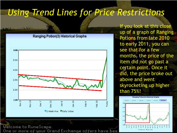 Using Trend Lines for Price Restrictions