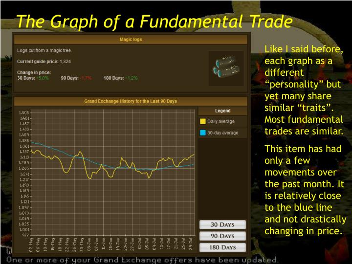 The Graph of a Fundamental Trade
