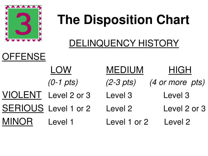 The Disposition Chart