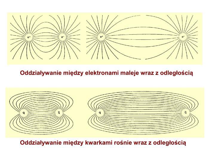 Oddziaływanie między elektronami maleje wraz z odległością