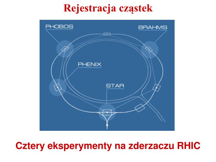 Rejestracja cząstek
