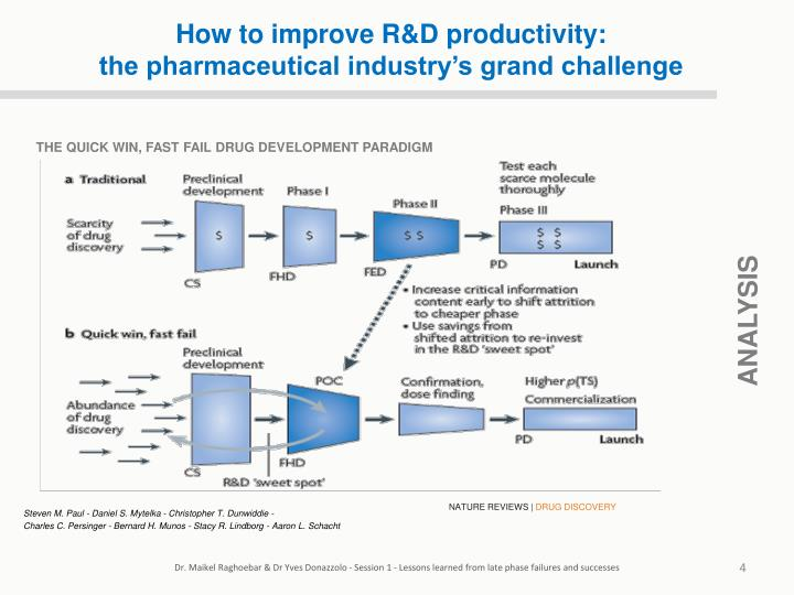 How to improve R&D productivity: