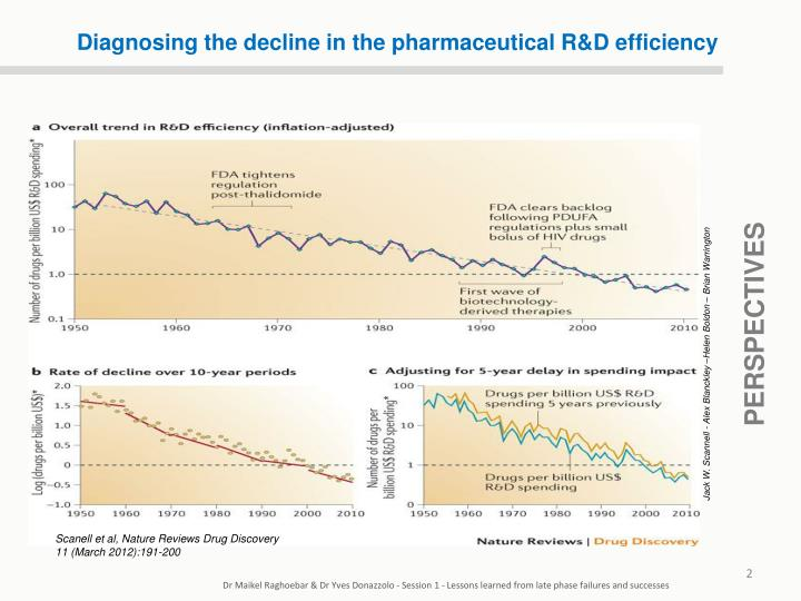 Diagnosing the decline in the pharmaceutical R&D efficiency
