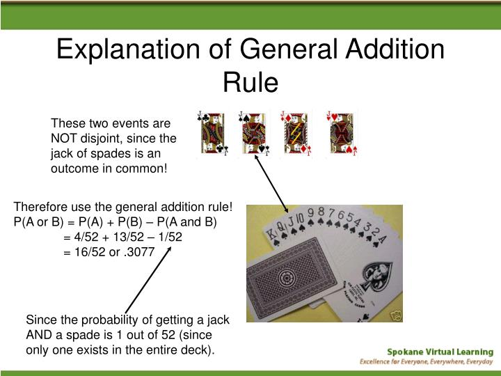 Explanation of General Addition Rule