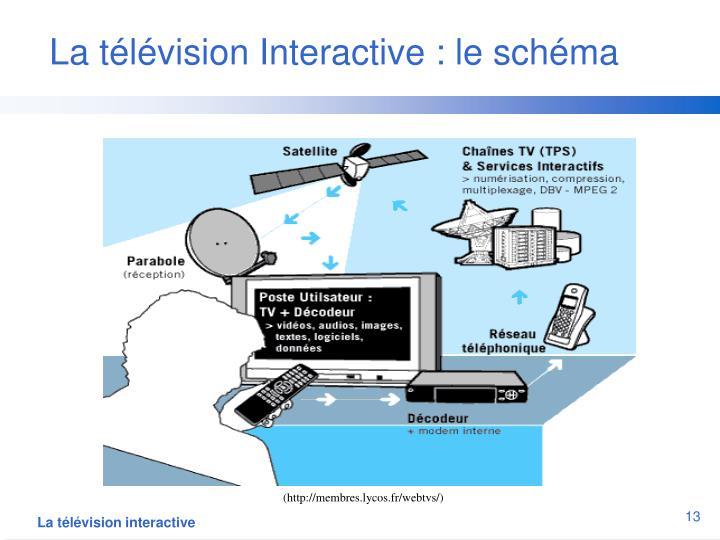 La télévision Interactive : le schéma