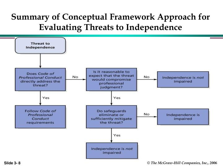 Summary of Conceptual Framework Approach for Evaluating Threats to Independence