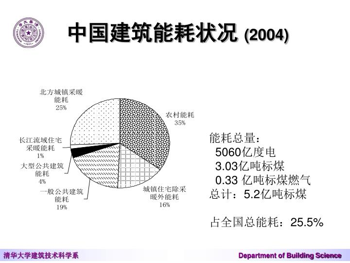 中国建筑能耗状况