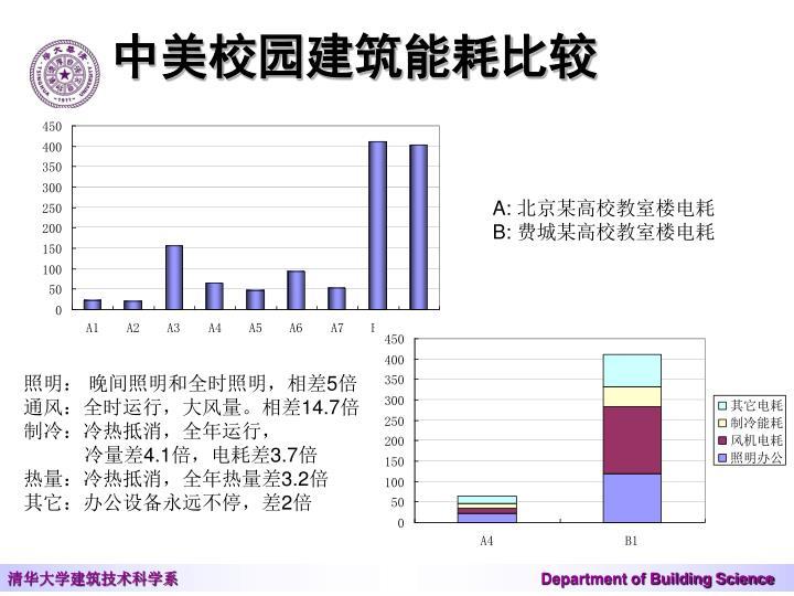 中美校园建筑能耗比较