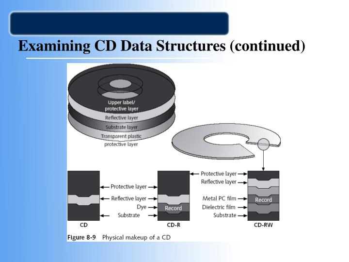 Examining CD Data Structures (continued)