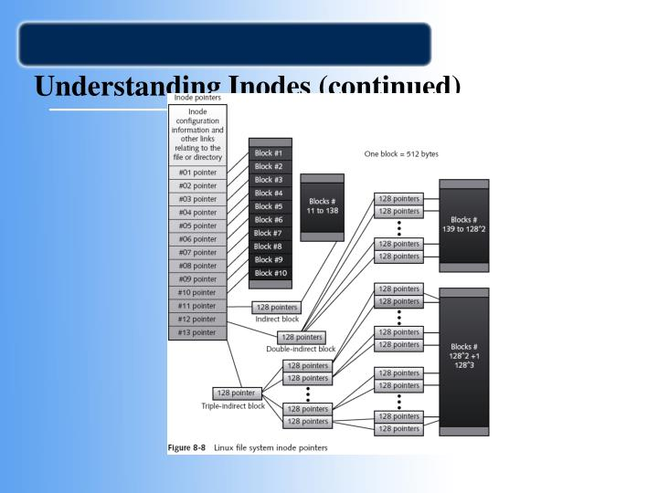 Understanding Inodes (continued)