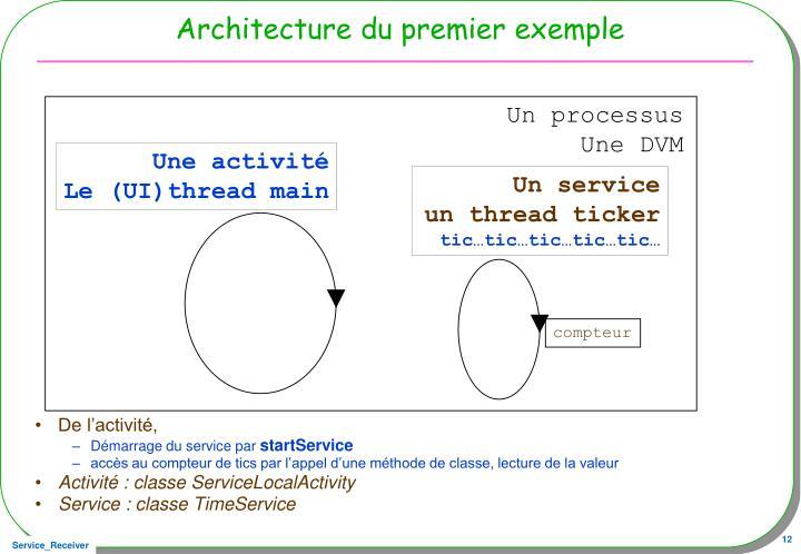Architecture du premier exemple