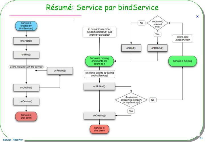 Résumé: Service par bindService