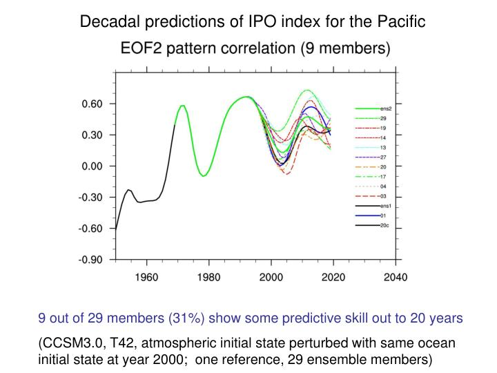 Decadal predictions of IPO index for the Pacific