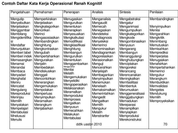 Contoh Daftar Kata Kerja Operasional Ranah Kognitif