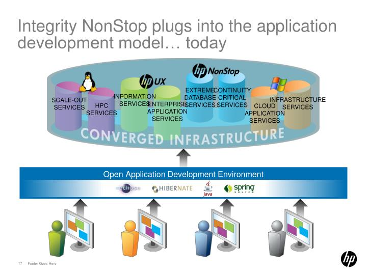 Integrity NonStop plugs into the application development model… today