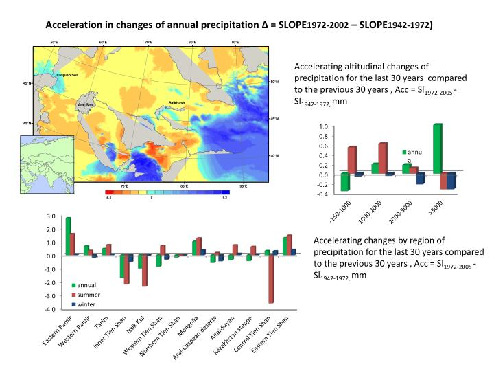 Acceleration in changes of annual precipitation