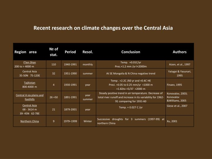 Recent research on climate changes over the Central Asia