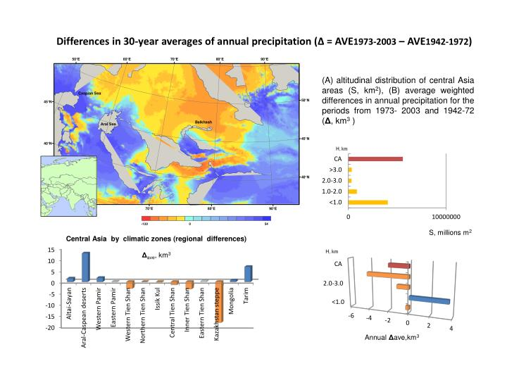 Differences in 30-year averages of annual precipitation (
