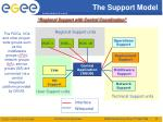 the support model