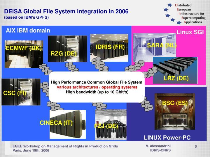 DEISA Global File System integration in 2006